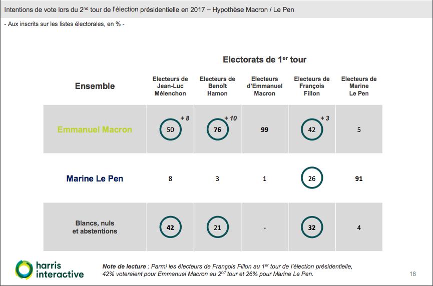 sondaggi elettorali francia, ballottaggio le pen