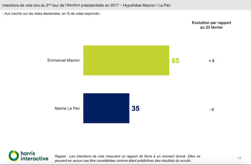sondaggi elettorali francia, ballottaggio macron