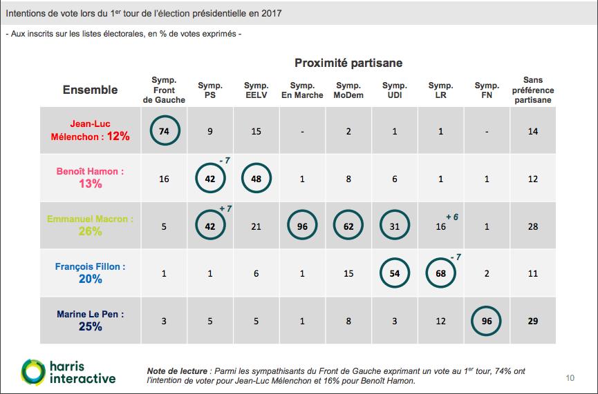 sondaggi elettorali francia, hamon