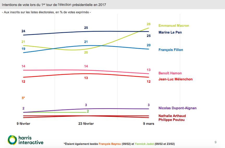 sondaggi elettorali francia, macron
