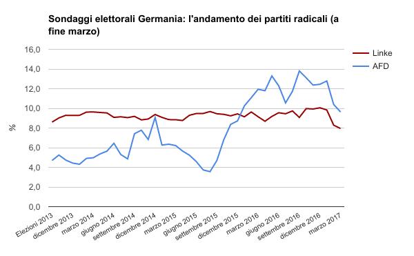Germania, plebiscito per Schulz eletto leader Spd col 100% dei voti