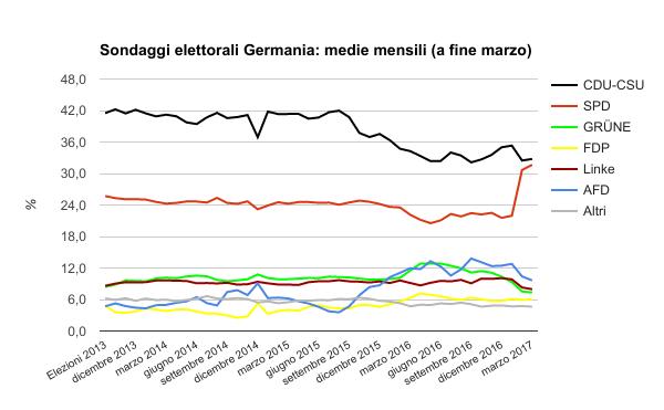 Germania: oggi la Spd vota Schulz alla presidenza