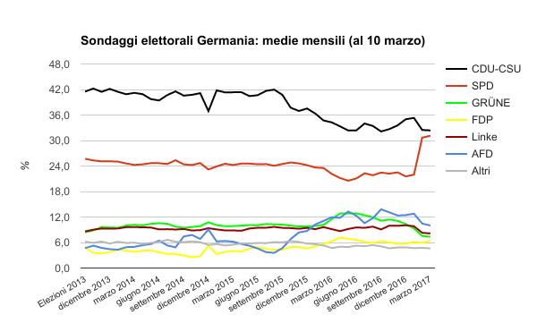 sondaggi elettorali germania - medie mensili al 10 marzo
