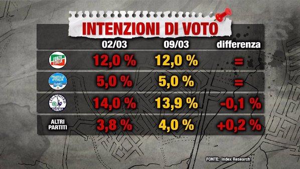 sondaggi elettorali - index 9 marzo intenzioni di voto centrodestra