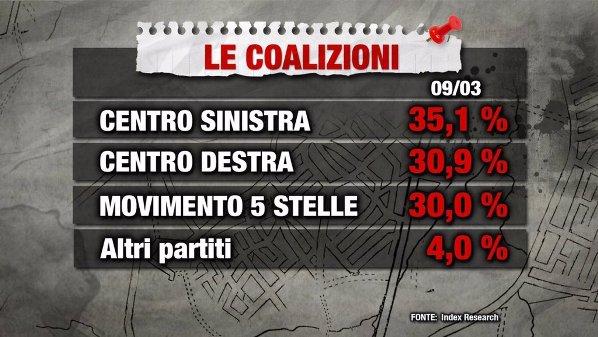 sondaggi elettorali - index 9 marzo intenzioni di voto coalizioni