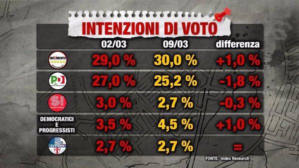 sondaggi elettorali - index intenzioni di voto 9 marzo