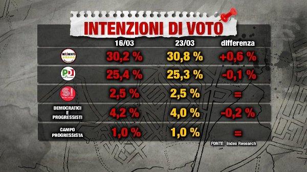 sondaggi elettorali index - intenzioni di voto 23 marzo