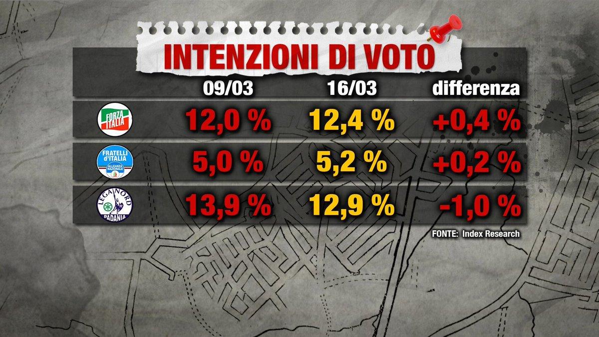 sondaggi elettorali index - intenzioni di voto centrodestra al 16 marzo