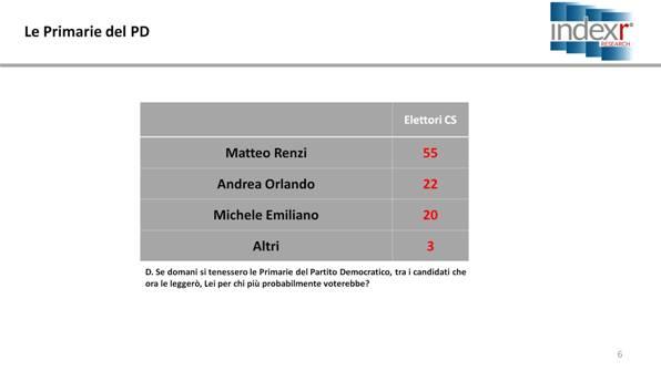 sondaggi elettorali index - primarie pd, intenzioni di voto al 3 marzo