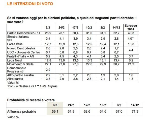 sondaggi elettorali ixè - intenzioni di voto 3 marzo 2017