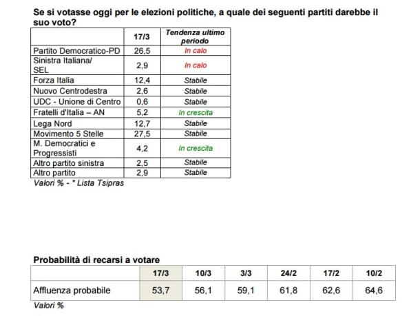 sondaggi elettorali ixè - intenzioni di voto ed affluenza al 17 marzo