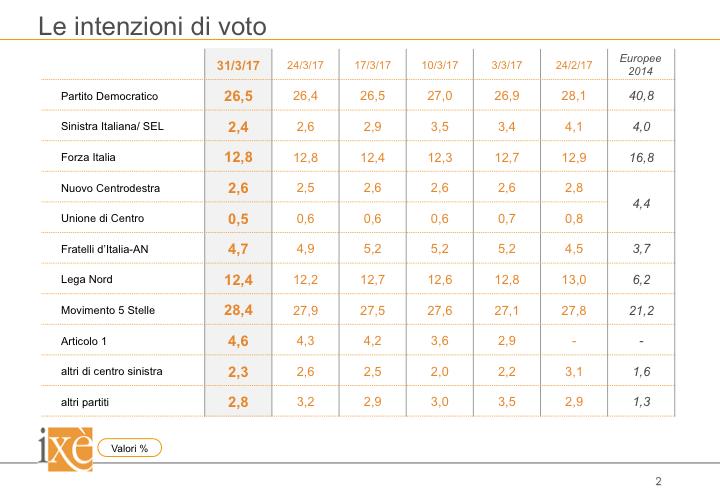 sondaggi elettorali ixè - trend intenzioni di voto al 31 marzo