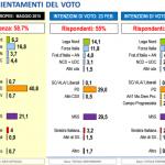 sondaggi elettorali lorien - le intenzioni di voto a marzo 2017