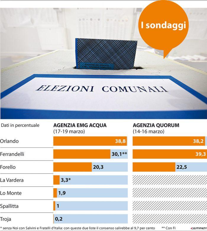 sondaggi elettorali palermo