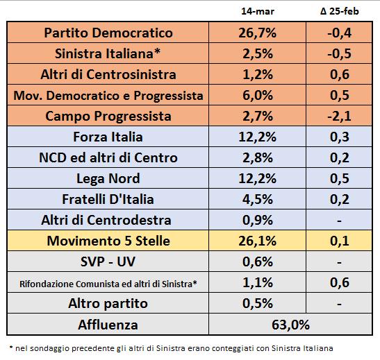 Sondaggi elettorali lista unitaria di sinistra al 14 for Lista politici italiani