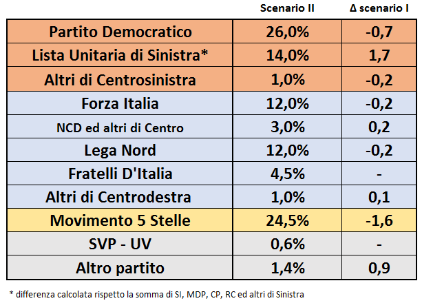 sondaggi elettorali sinistra unita
