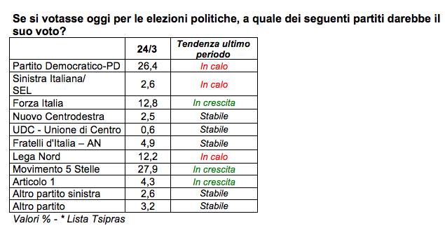sondaggi elettorali, sondaggi M5S