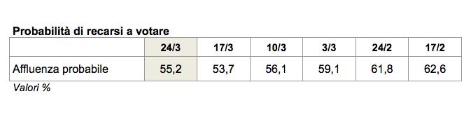 sondaggi elettorali, sondaggi pd