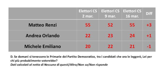 sondaggi elettorali, ultimi sondaggi, sondaggi pd