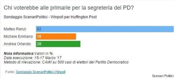 sondaggi elettorali winpoll - primarie pd intenzioni di voto al 17 marzo