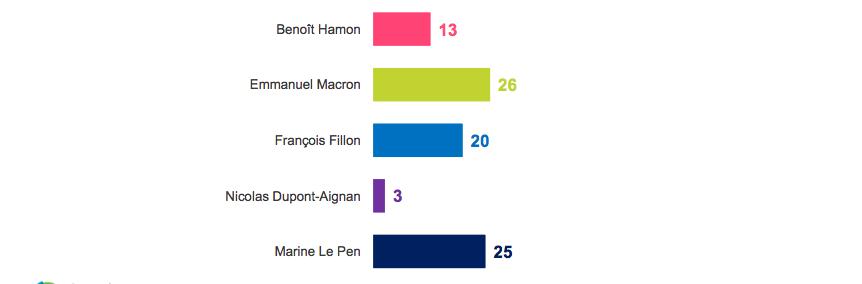 sondaggi elettorali francia, le pen