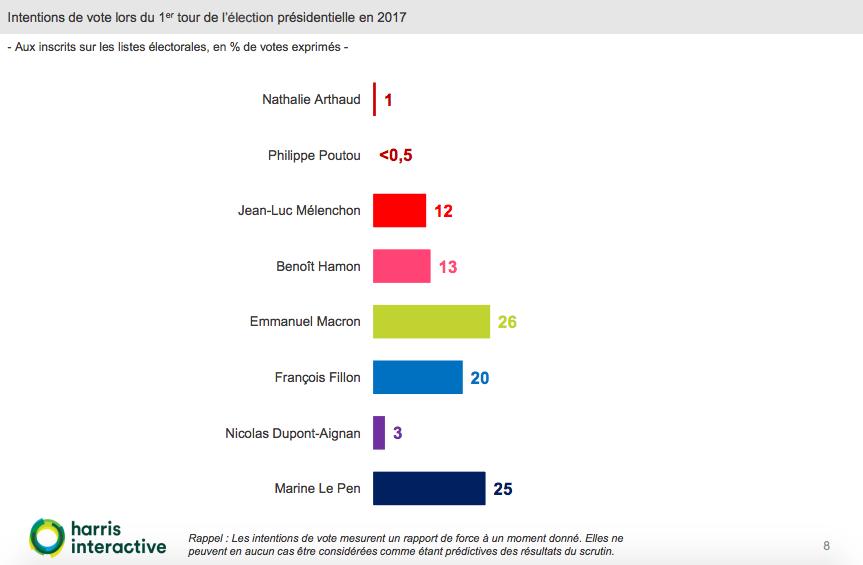 sondaggi elezioni francia, le pen