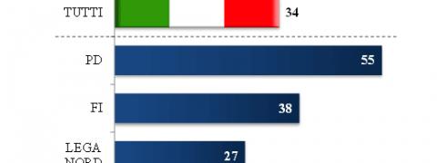 sondaggi europa