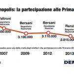 sondaggi politici - affluenza primarie pd