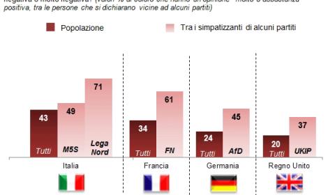 sondaggi politici demos - gli euroscettici e la fiducia in putin