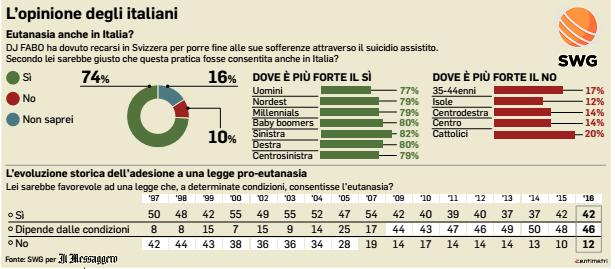 sondaggi politici, percentuali