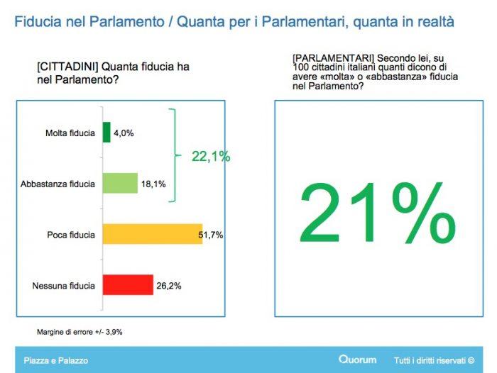 Sondaggi politici ecco quanto dovrebbero guadagnare i for Gruppi politici italiani