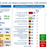 sondaggi politici lorien - italiani ed euroscetticismo