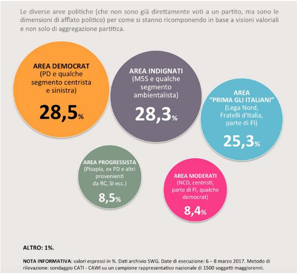 sondaggi politici, m5s, pd