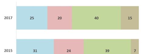 sondaggi politici - nord est unione europea