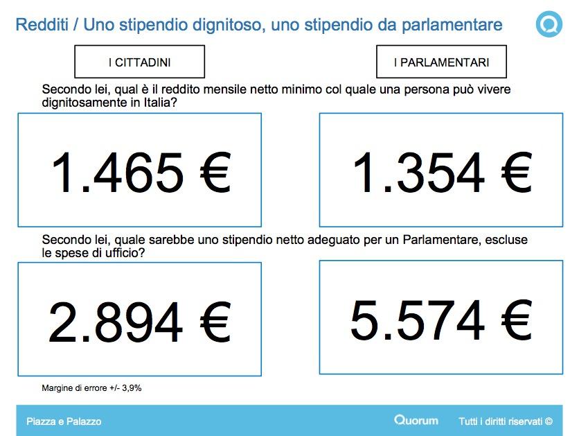 Sondaggi politici ecco quanto dovrebbero guadagnare i for Numero parlamentari italiani