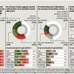 sondaggi politici voucher