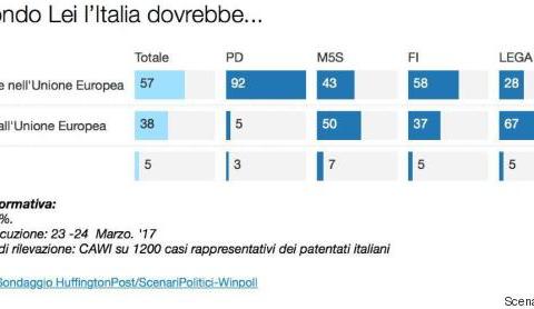sondaggi politici winpoll unione europea