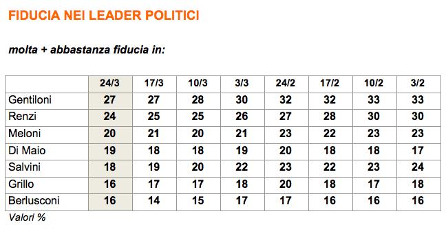 sondaggi elettorali, ultimi sondaggi, sondaggi PD, sondaggi Matteo Renzi