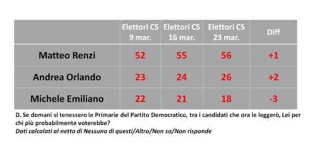 ultimi sondaggi, sondaggi PD, sondaggi Matteo Renzi