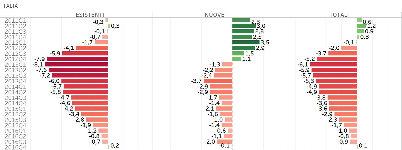 Prezzi delle case italia ultima in europa tutti i dati for Mini case italia prezzi