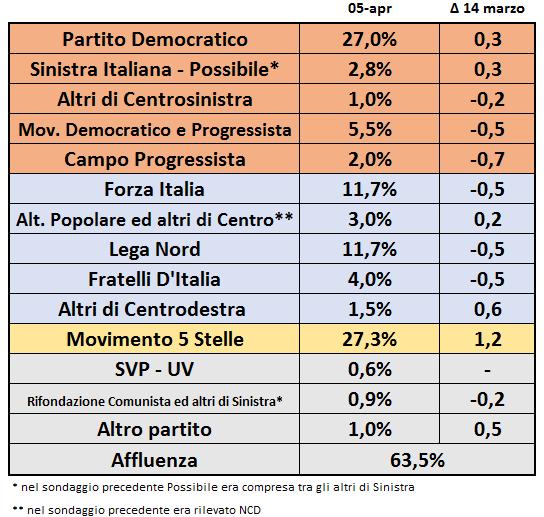 Sondaggi PD, nomi di partiti e percentuali
