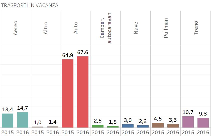 Vacanze, come si muovono gli italiani? L'auto rimane regina – infografiche