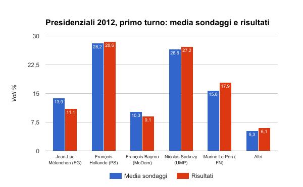 elezioni francia 2012 primo turno - media sondaggi e risultati