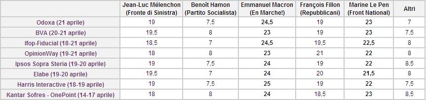 elezioni francia 2017 presidenziali - tendenze e media sondaggi elettorali al 21 aprile