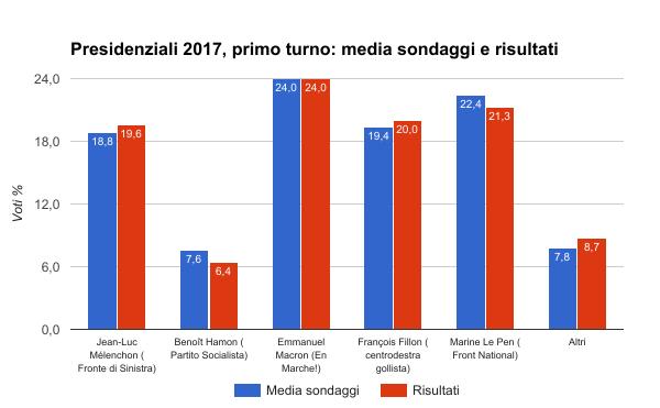 elezioni francia 2017 primo turno - media sondaggi e risultati definitivi