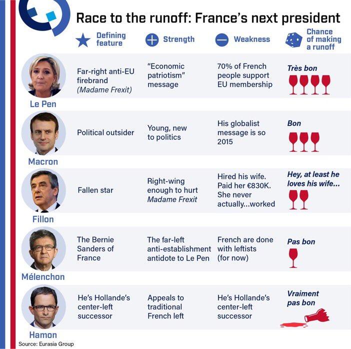 elezioni francia chi ha vinto, elezioni francia risultati, sondaggi elettorali francia