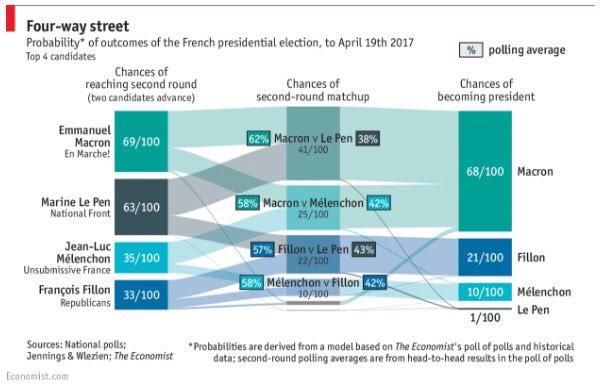 Emmanuel Macron grande favorito nei sondaggi del ballottaggio presidenziale
