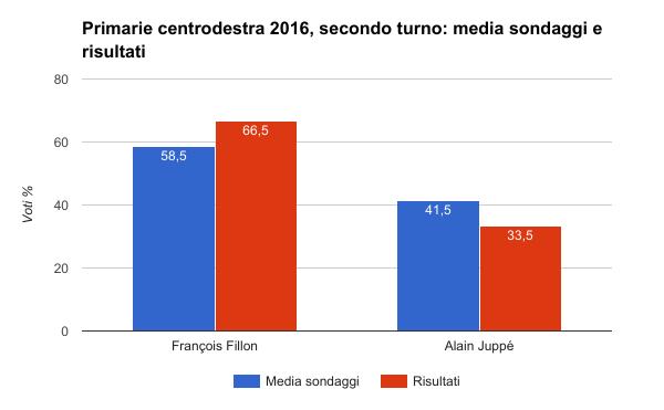 elezioni francia, primarie centrodestra secondo turno - media sondaggi e risultati