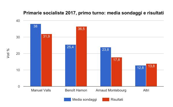 elezioni francia primarie socialiste primo turno - media sondaggi e risultati