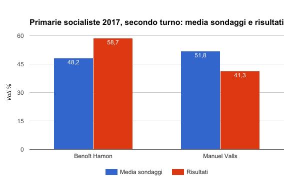 elezioni francia primarie socialiste secondo turno - media sondaggi e risultati